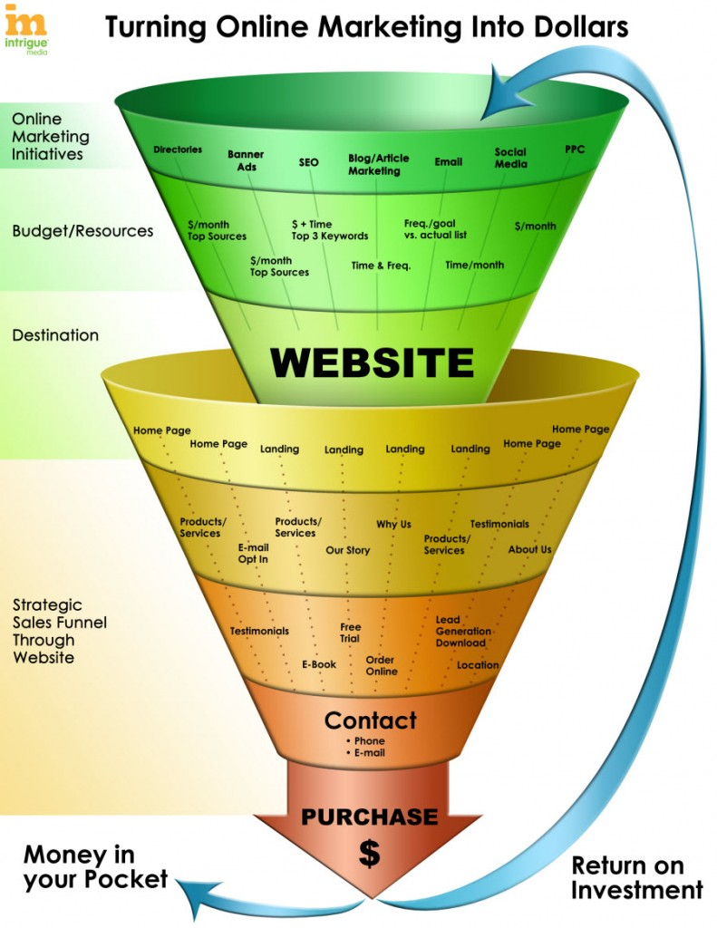 The New Marketing Funnel | a thousand cuts