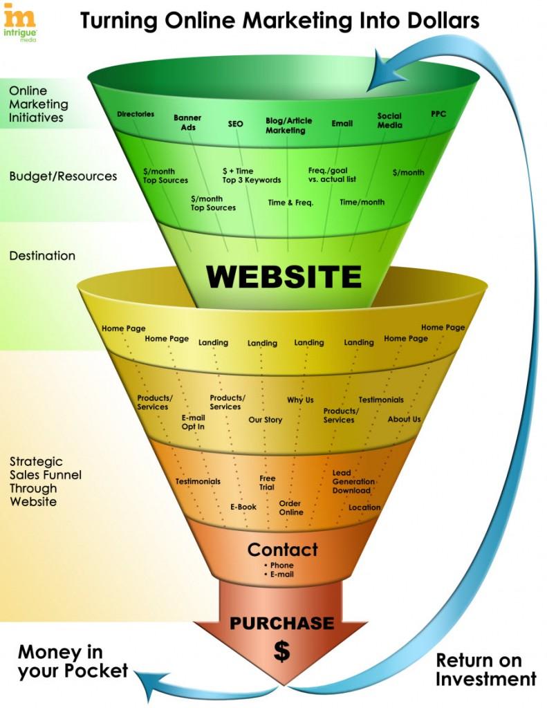 Image result for marketing funnels