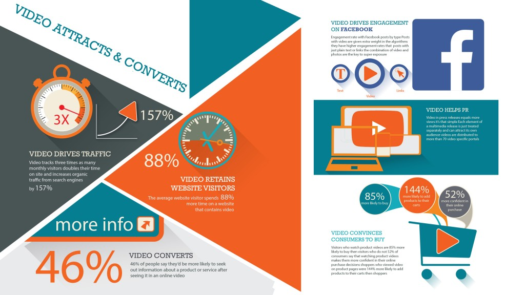 Why Video Works Infographic
