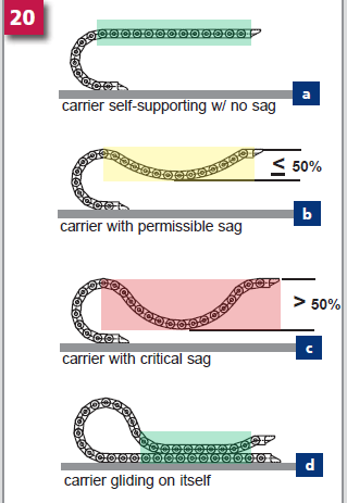 Different Types of Sag in Cable Carriers shown by Kabelschlepp Canada.