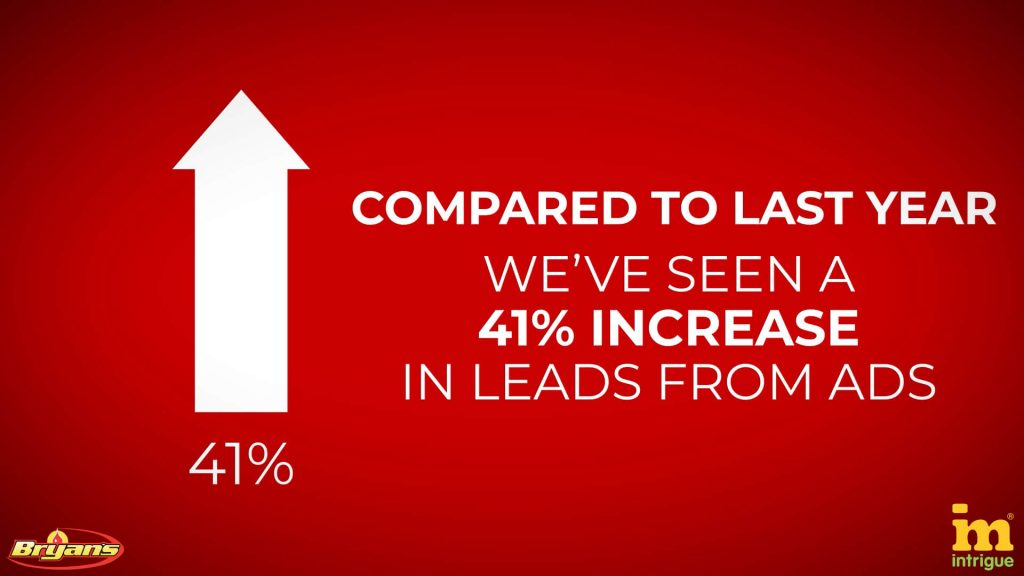 Increase in leads