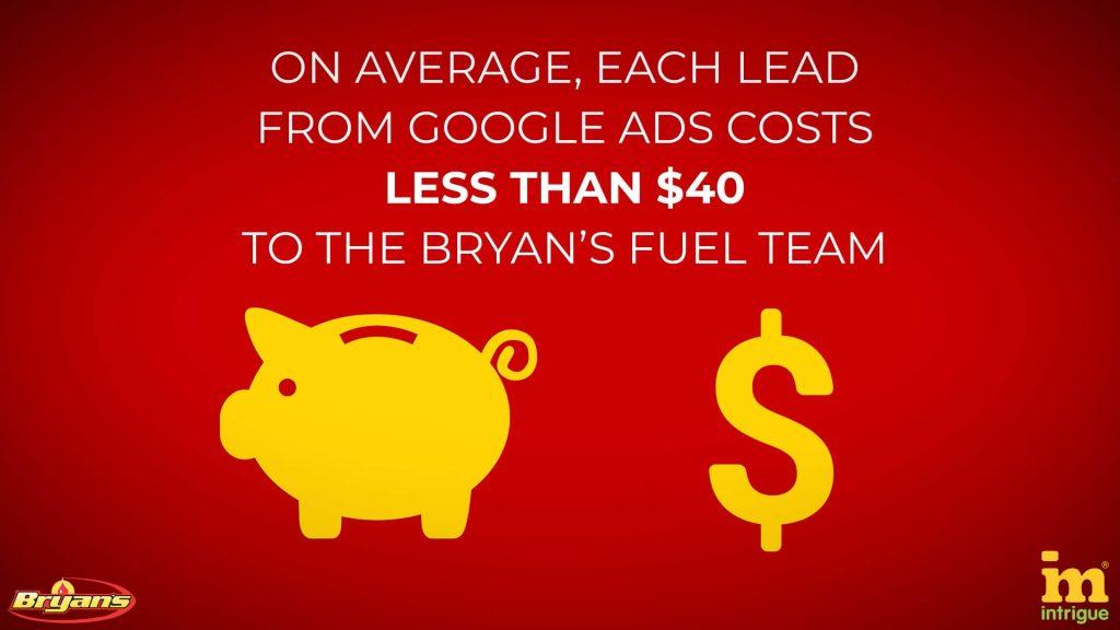 Google Ads leads