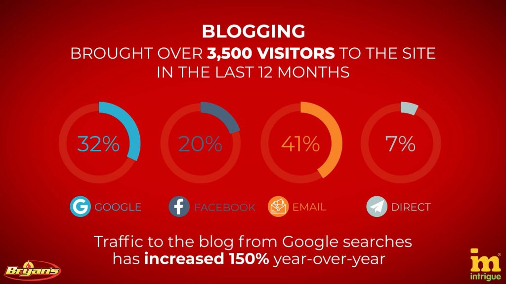 Blog results